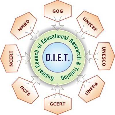 Image result for District Institutes of Education and Training